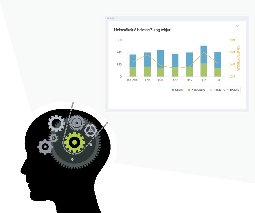 Customized KPIs